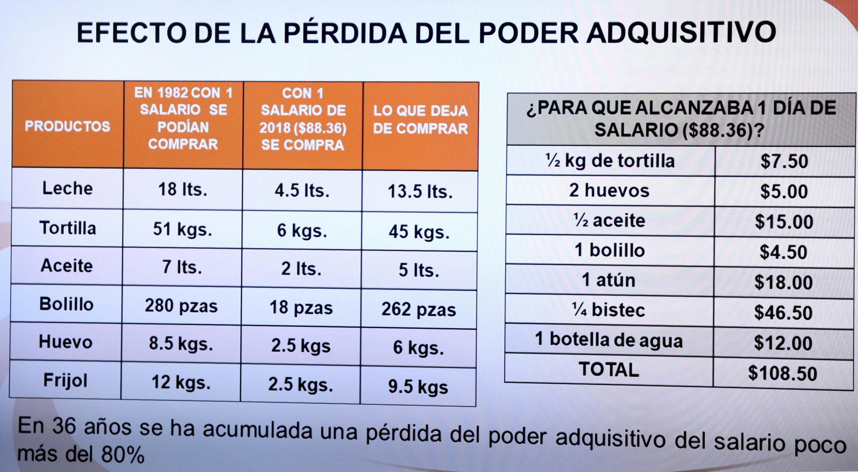 Tabla comparativa para explicar la pérdida del poder adquisitivo