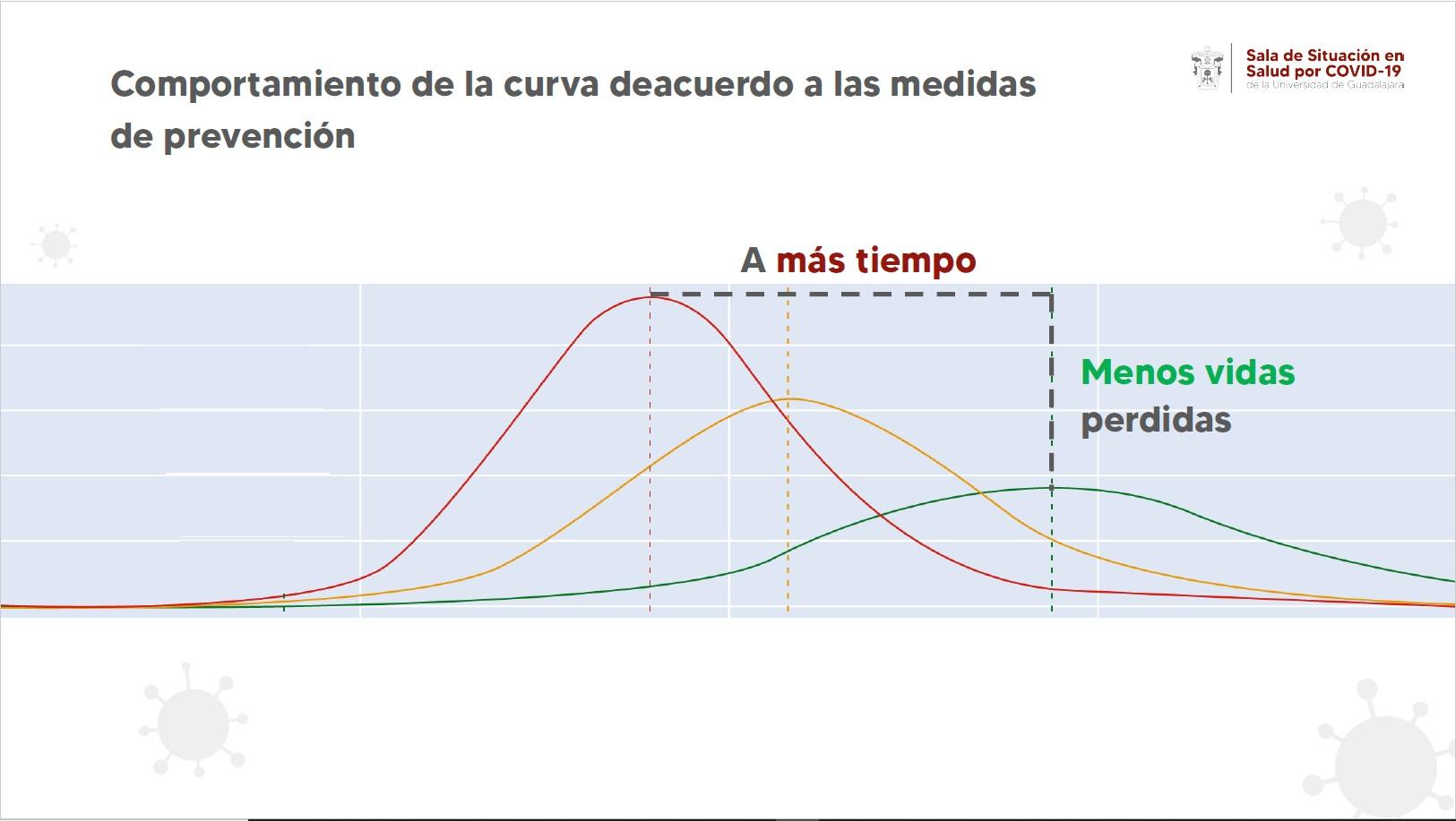 Graficas de la rueda de prensa para conocer la actualización del modelo predictivo de la Sala Situacional en Salud por COVID-19
