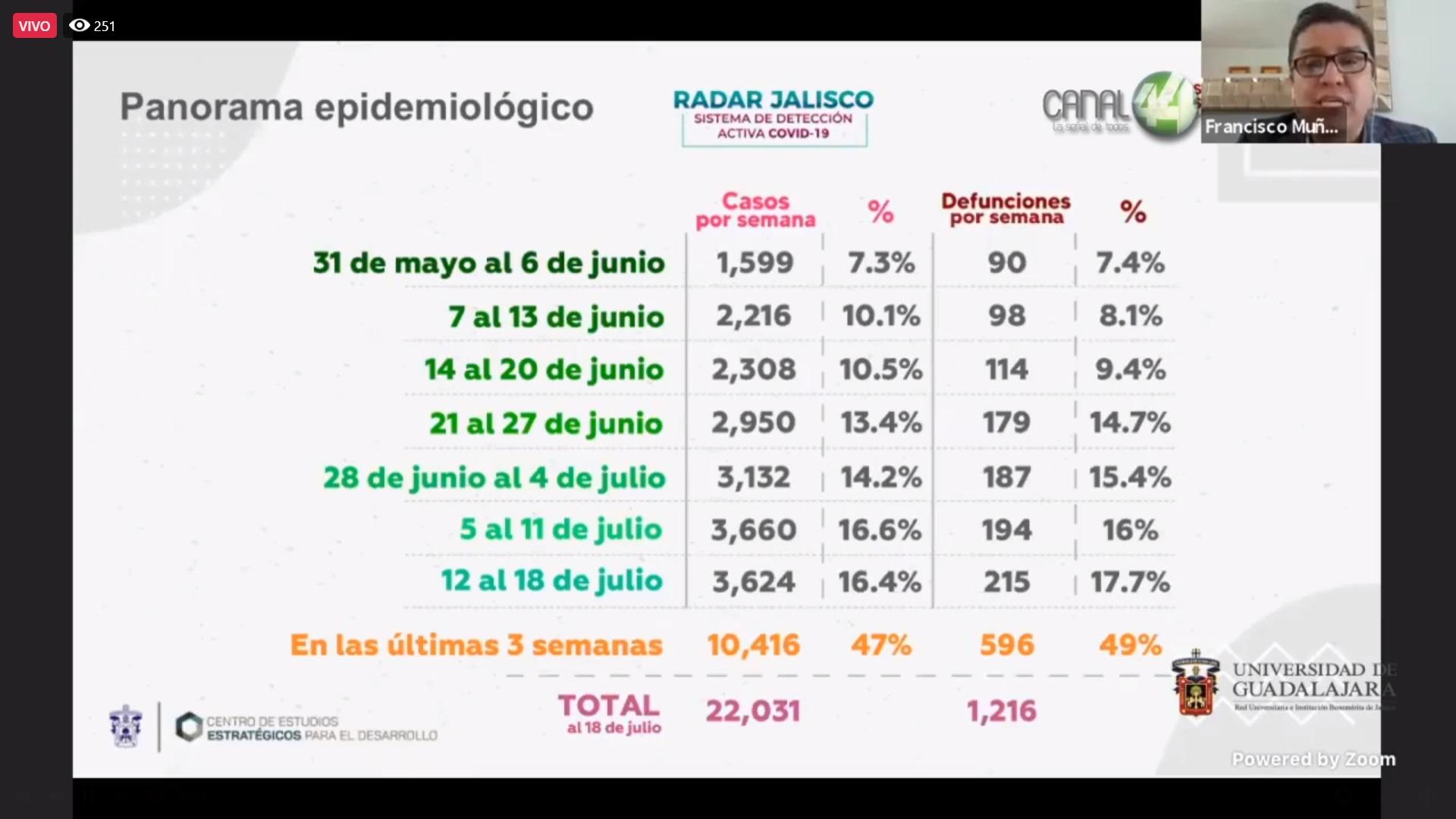 Diapositivas del  programa de préstamo de oxímetros para enfermos de  COVID-19