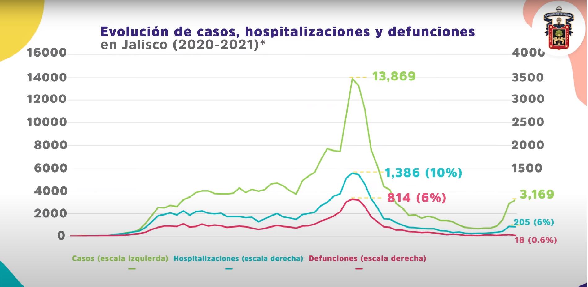 Preocupa que 74.9 por ciento de las camas ocupadas en las áreas COVID sea por mayores de 40 años que deciden no vacunarse